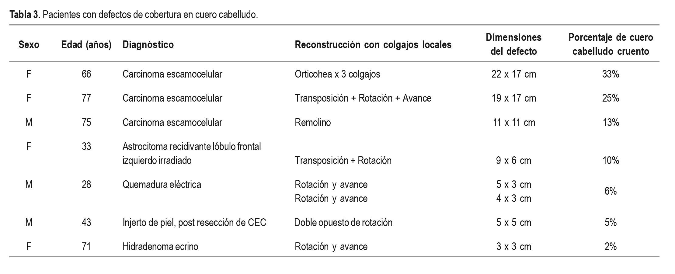 Reconstrucción del cuero cabelludo | RAMÍREZ BLANCO | Revista ...